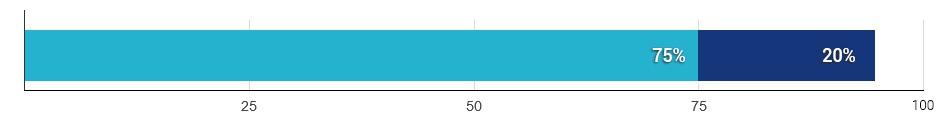 75% pacjentów nie stwierdziło zmian w odczuwaniu orgazmu, a 20% zgłosiło lepsze doznania po operacji - wykres