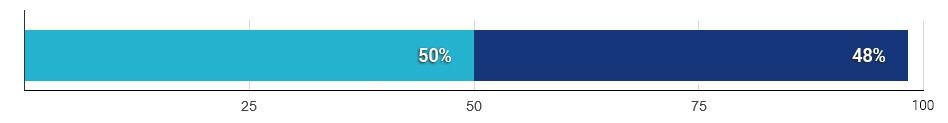 50% pacjentów uznało wzwody po operacji za zadowalające, a 48% - za doskonałe. - wykres