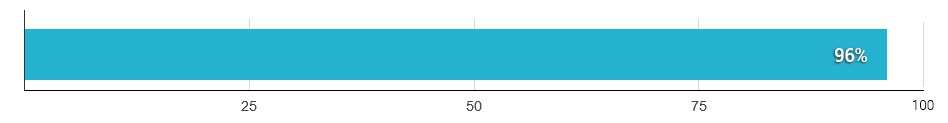 Życie seksualne po wszczepieniu implantu jako doskonałe lub zadowalające według partnerek - wykres
