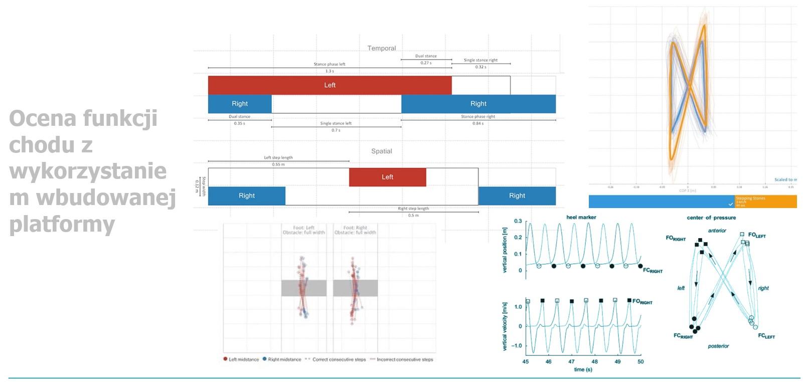 wykres przedstawiający ocenę funkcji chodu z wykorzystaniem wbudowanej platformy