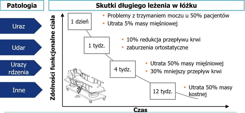 wykres przedstawiający skutki długiego leżenia w łóżku